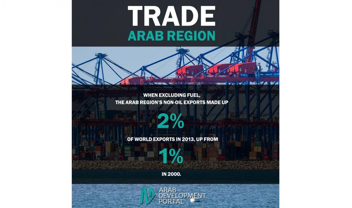 صادرات المنطقة العربية
