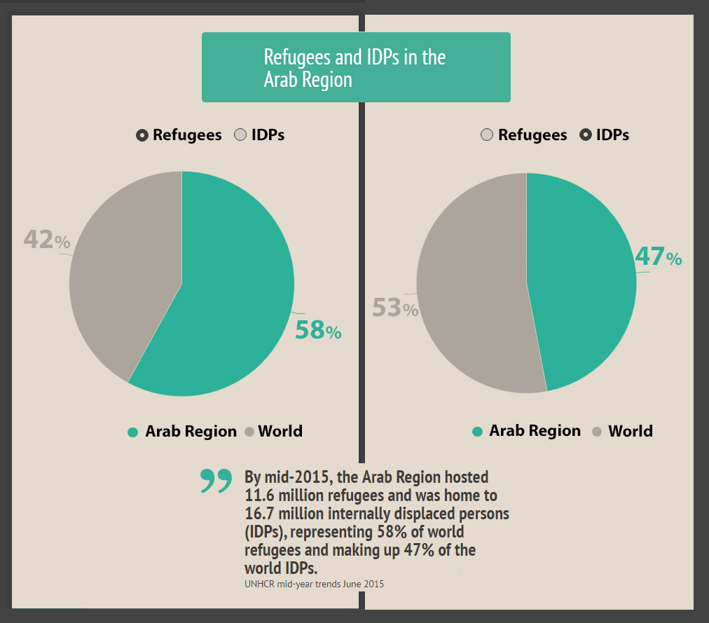 Refugees and IDPs in the Arab Region
