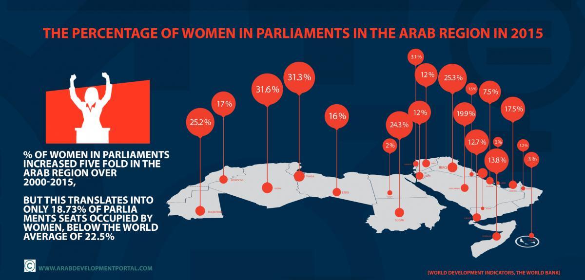 مشاركة المرأة في السياسة في البلدان العربية