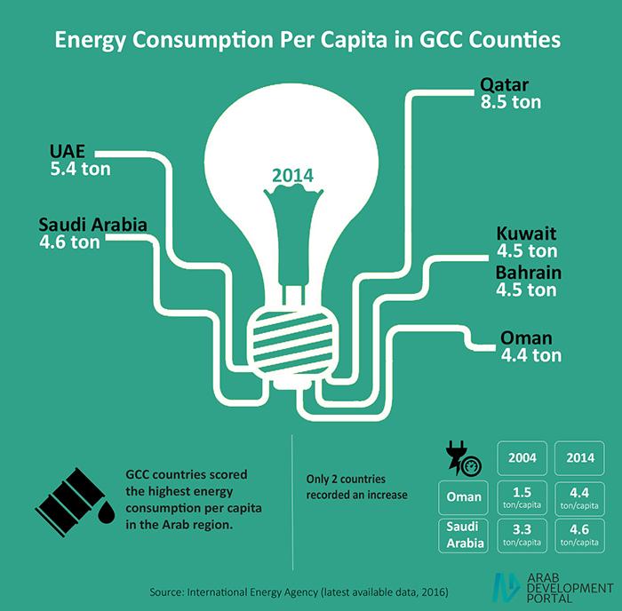 استهلاك الطاقة لكل فرد في بلدان مجلس التعاون الخليجي