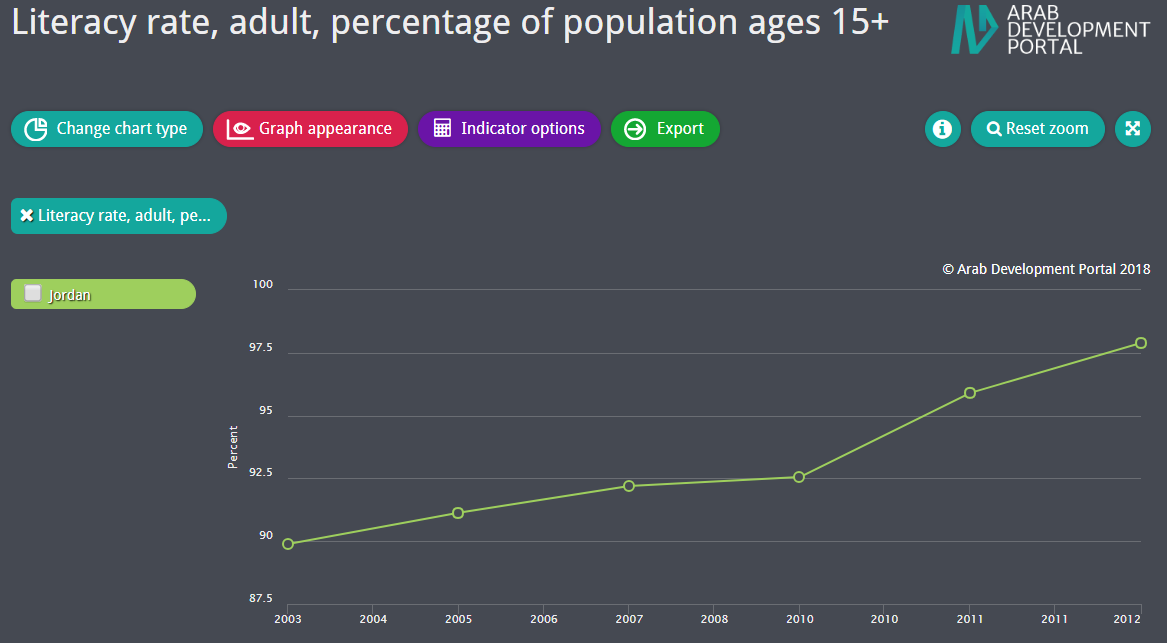 Adult Literacy Rate