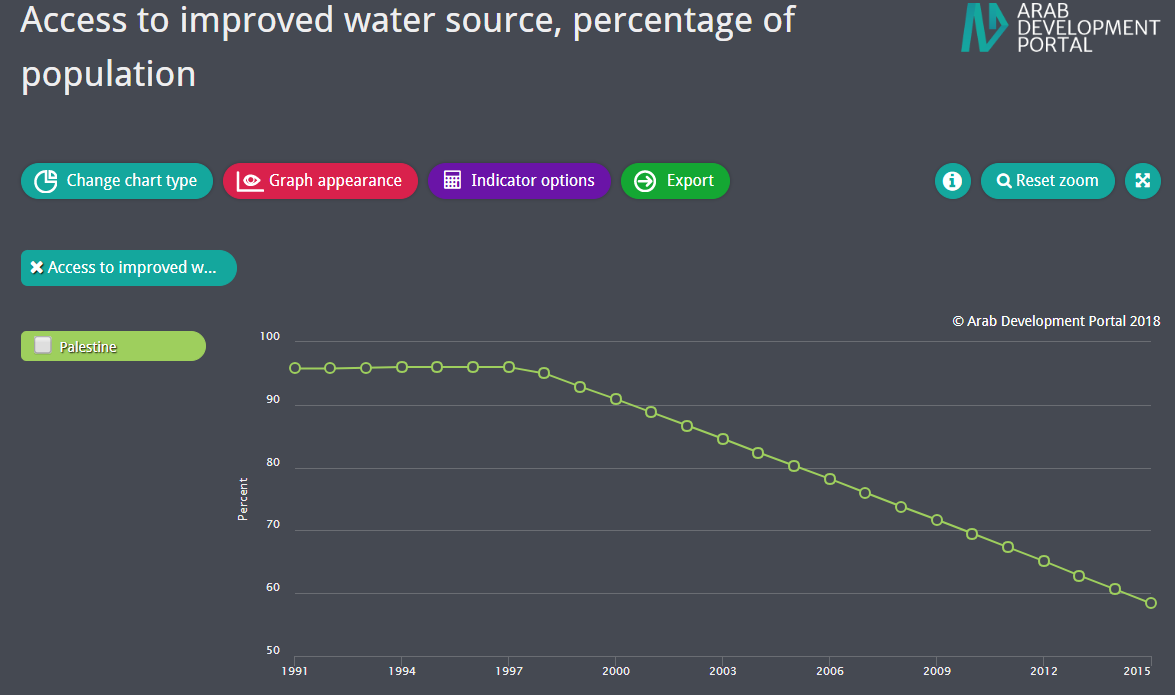 Improved Water